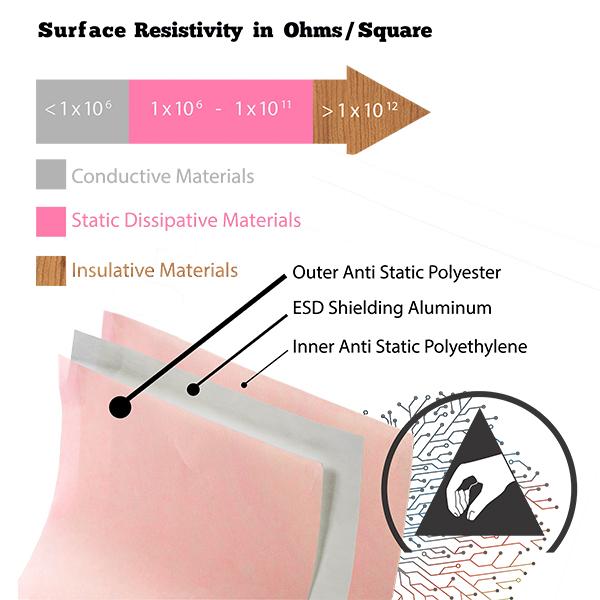 Static Shielding Bags | Bennett & Bennett, Inc