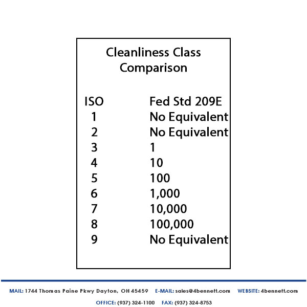 iso clean room classification compared to 209e clean room classification.